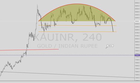 XAUINR: Gold Market - Indian Rupee
