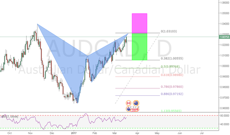 AUDCAD: A BEARISH BAT