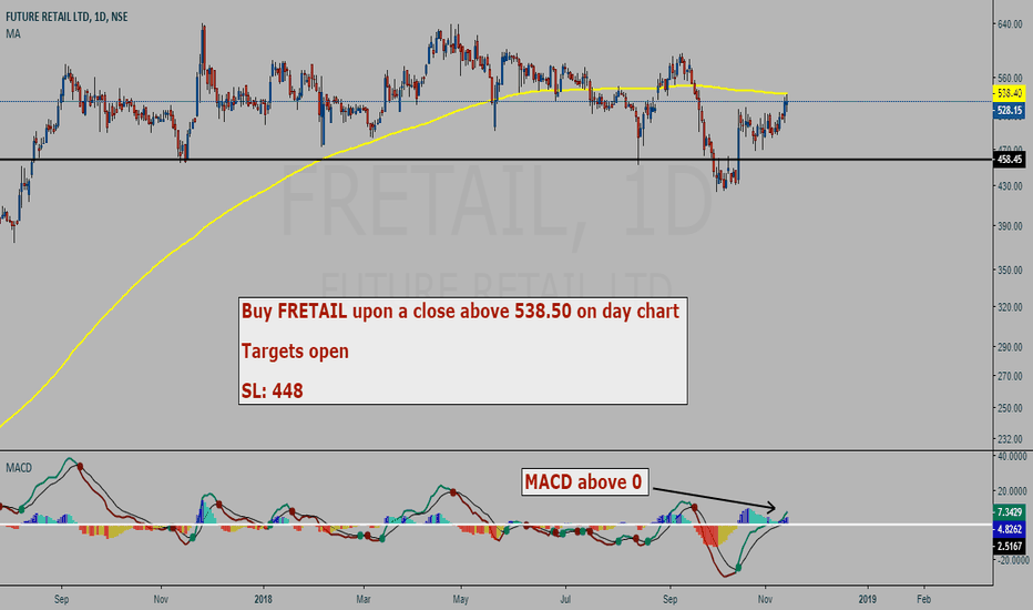 FRETAIL: Future Retail BUY setup - 200 SMA - MACD strategy