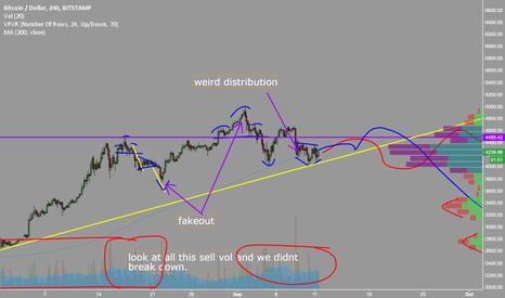 BTCUSD: $bitcoin