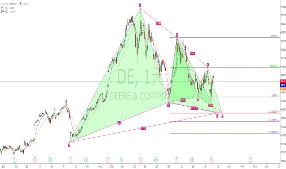 DE: DE諧波疊加做多交易機會 (《再做多》改編自陳奕迅《床頭燈》副歌)