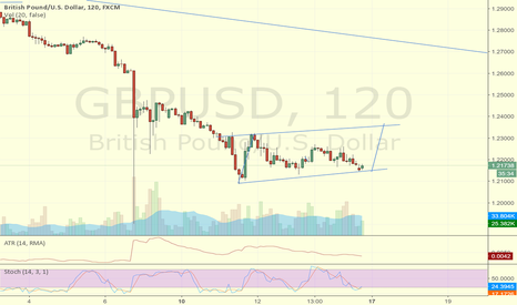 GBPUSD: short term long position