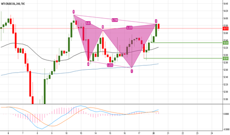 USOIL: Bearish Cypher pattern