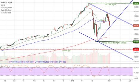 SPX: SPX Current Conditions and technical levels
