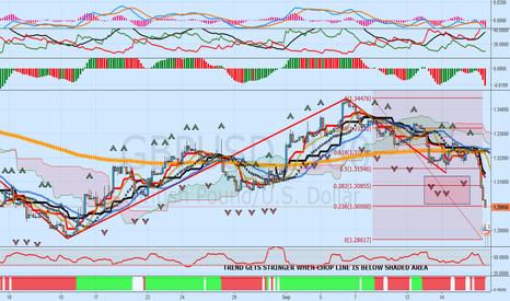 GBPUSD: GBPUSD: Federal Reserve Jitters? Key Support At Fib .236