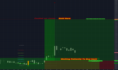 BCYBTC: %100 Gains on BCY/BTC- Waiting Patiently to Buy Back