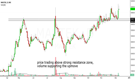 MASTEK: mastek looks bullish in short to medium term