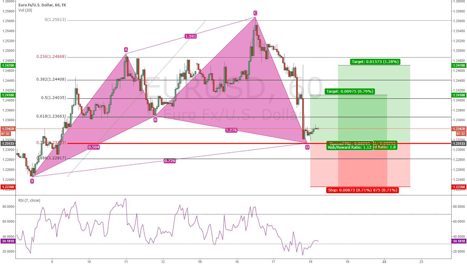 EURUSD: Bullish Cypher pattern almost complete