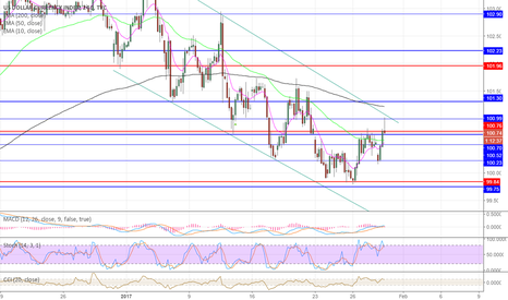 DXY: DXY reversing on H4