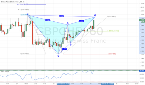 GBPCHF: Bearish Gartley on GBPCHF