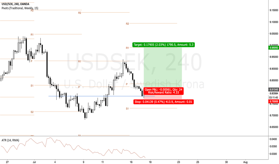 USDSEK: Pivotal swing after engulfing = Low risk high probability trade
