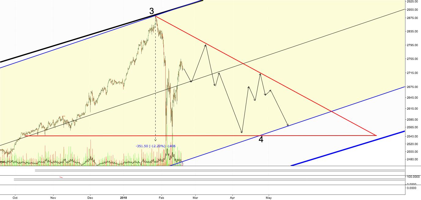 SPY Descending Triangle Intermediate Term Pattern