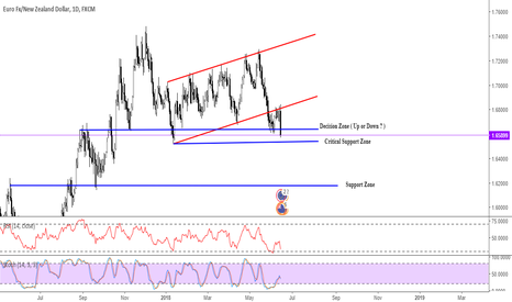 EURNZD: EURNZD, 1D, Decision Zone Up or Down ?