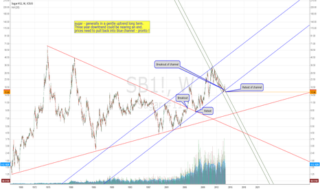 SB1!: Sugar Long Term Chart