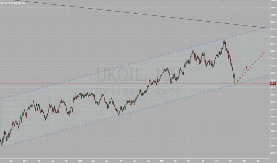 UKOIL: Brent is ready to go up till April '19
