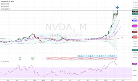 NVDA: Short at historical high (NVDA)