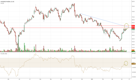 AUROPHARMA: Auropharma approaching crucial resistance zone of 630-640