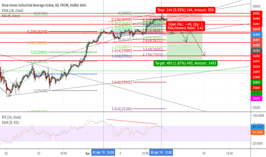 Bond Market — US Government Bonds — TradingView