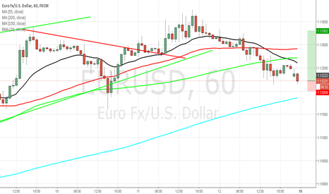 EURUSD: Euro/Usd Buy Setup with sl. 1.12