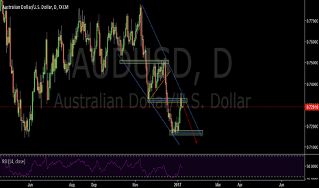AUDUSD: Resistance key level-AUDUSD