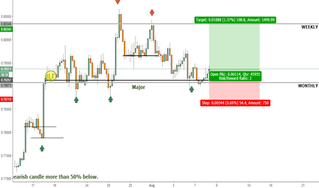 AUDUSD: New Aussie Highs?