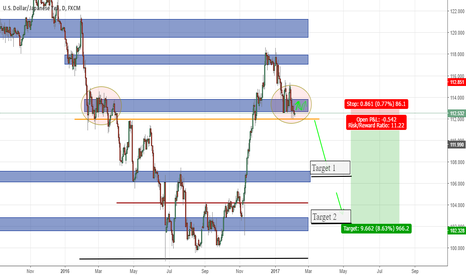 USDJPY: Historic S&R Indicates long term USDJPY Short