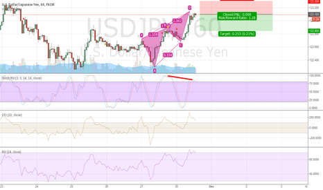 USDJPY: Usd/Jpy short position