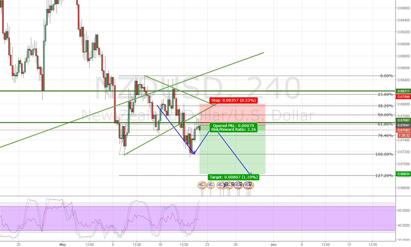 NZDUSD Triangle breakdown