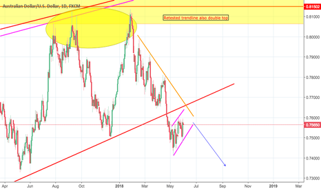 AUDUSD: simple shorting opportunity