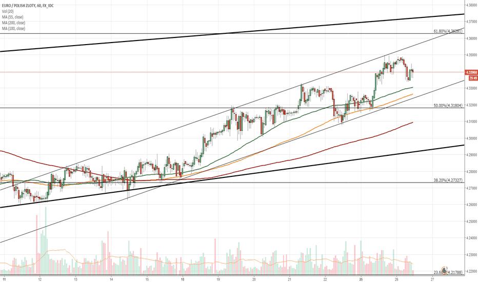 EURPLN: EUR/PLN 1H Chart: Slight upside potential ahead