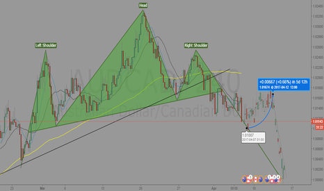 AUDCAD: AUDCAD H&S Analysis