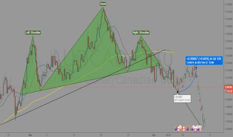 AUDCAD: AUDCAD H&S Analysis