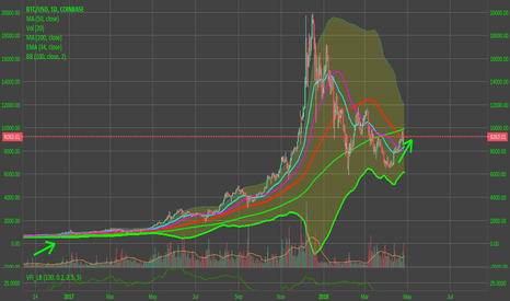 BTCUSD: bitcoin surging toward the 200 MA, time to get on board