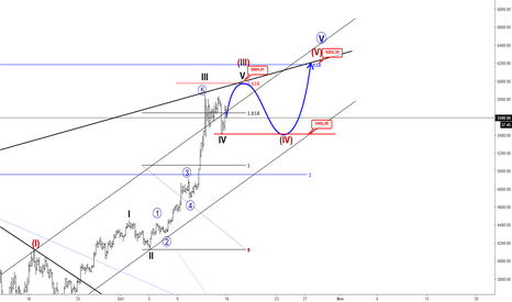 BTCUSD: BTCUSD In A Minor Correction, 6000 in 24hours?