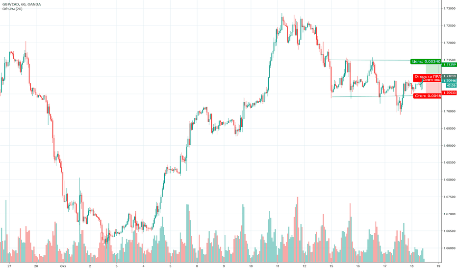 GBPCAD: gbpcad 1h long