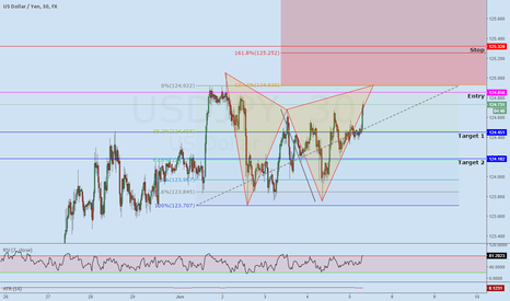 USDJPY: USDJPY Bear Gartley