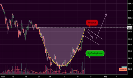 BCHUSD: Bitcoin Cash | Cup and Handle +
