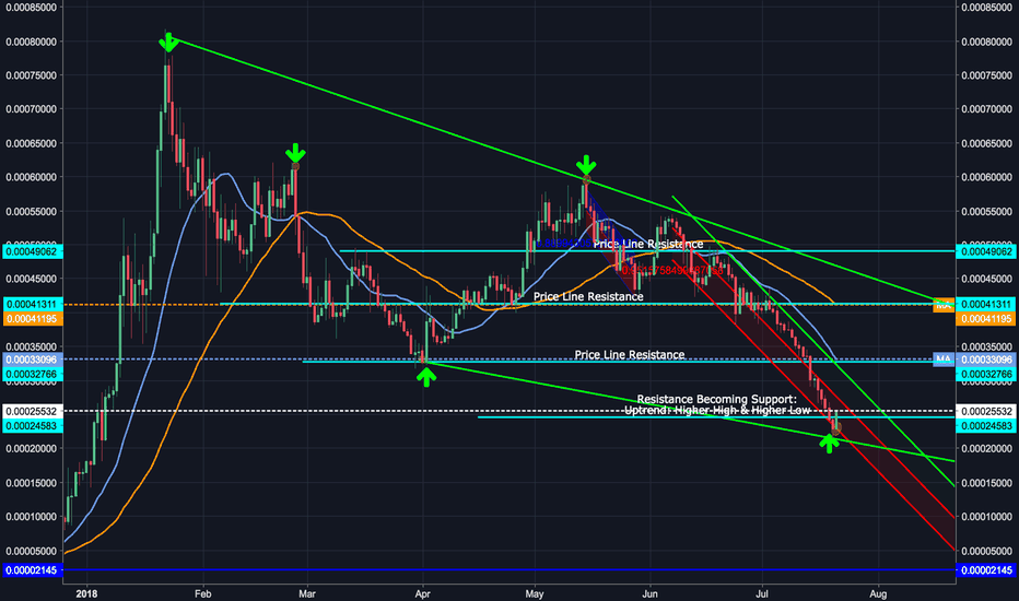 VENBTC: VENBTC: Looking for Potential BreakOut