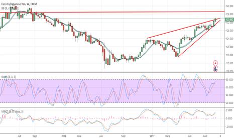 EURJPY: Euro Fx/Japanese Yen EURJPY
