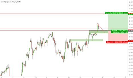 EURJPY: Golong on this pullback