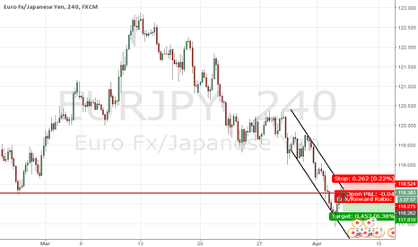EURJPY: resistance rejection ?