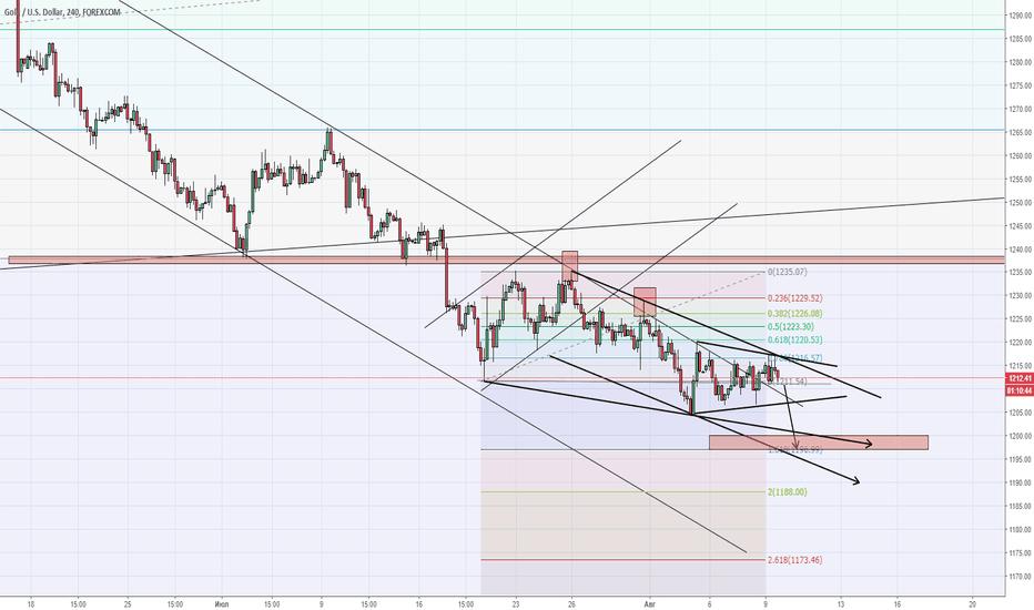 XAUUSD: Gold тенденция не изменилась
