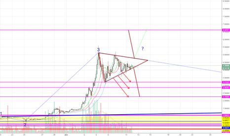 IOTUSD: IOTA/USD Треугольник