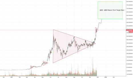 ETHUSD: Ethereum triangular kite tails