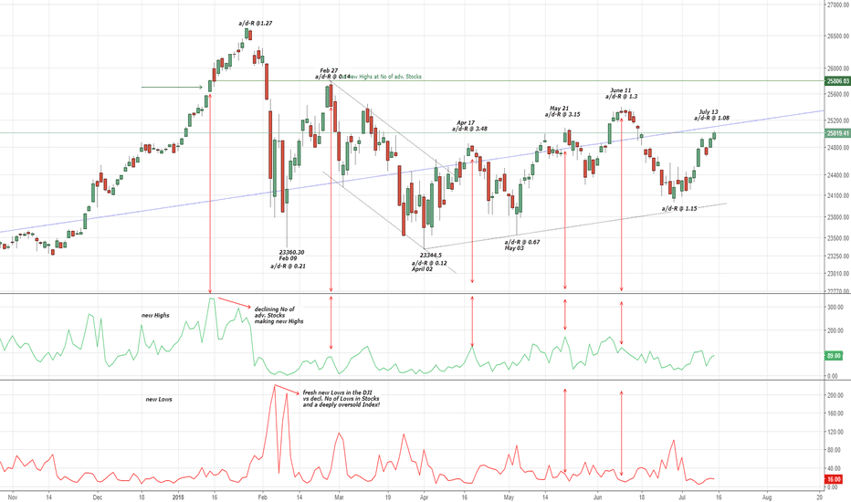 DJI: My view to the A/D-Ratio and New Highs vs New Lows (for the DOW)