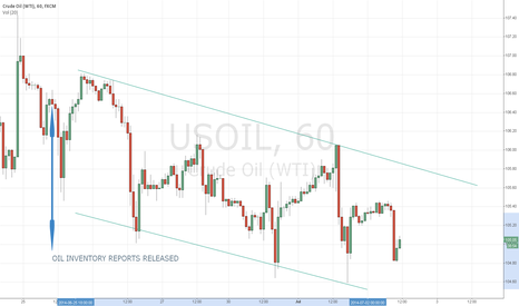USOIL: oil reports announced