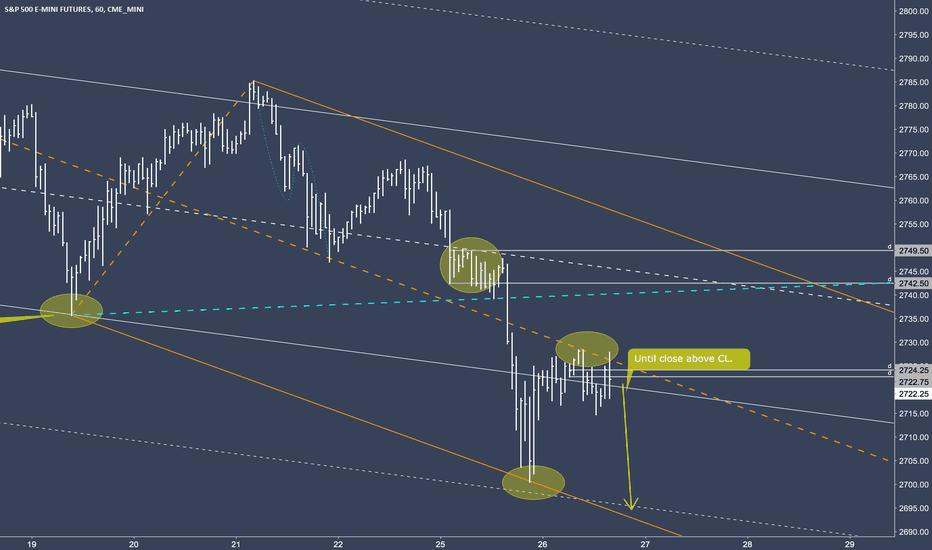 ES1!: ES1!  - No upside until close above the Centerline