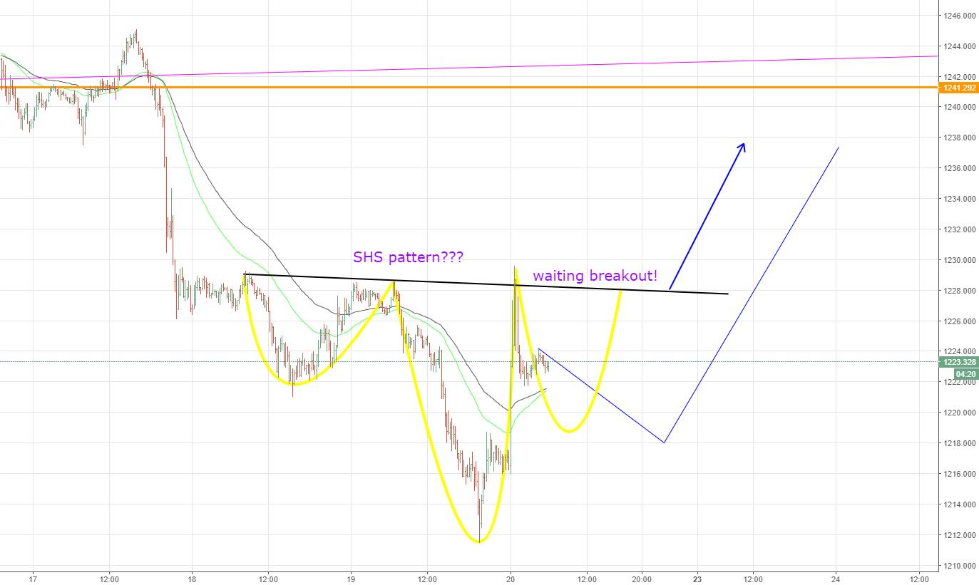 XAUUSD, forecast gold M15