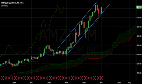 AMZN: Amazon is good investment for future :)