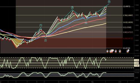 EURUSD: ...Eur/Usd Short Forming ...